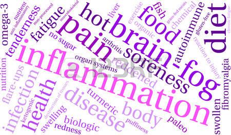 Inflammation Cloud